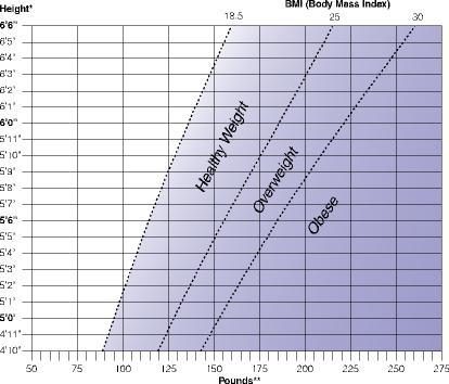 Understanding Adult Obesity 71